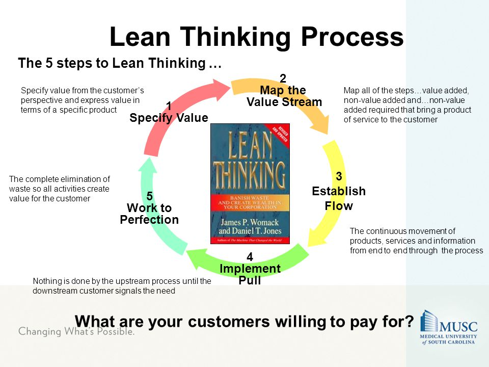 The 5 steps to Lean Thinking … The continuous movement of products, services and information from end to end through the process Specify value from the customer's perspective and express value in terms of a specific product Nothing is done by the upstream process until the downstream customer signals the need The complete elimination of waste so all activities create value for the customer 2 Map the Value Stream 3 Establish Flow 4 Implement Pull 5 Work to Perfection 1 Specify Value Map all of the steps…value added, non-value added and…non-value added required that bring a product of service to the customer What are your customers willing to pay for.