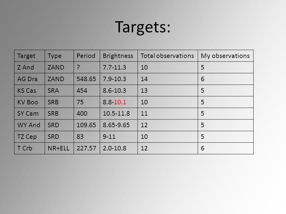 Targets: TargetTypePeriodBrightnessTotal observationsMy observations Z AndZAND?7.7-11.3105 AG DraZAND548.657.9-10.3146 KS CasSRA4548.6-10.3135 KV BooSRB758.8-10.1105 SY CamSRB40010.5-11.8115 WY AndSRD109.658.65-9.65125 TZ CepSRD839-11105 T CrbNR+ELL227.572.0-10.8126