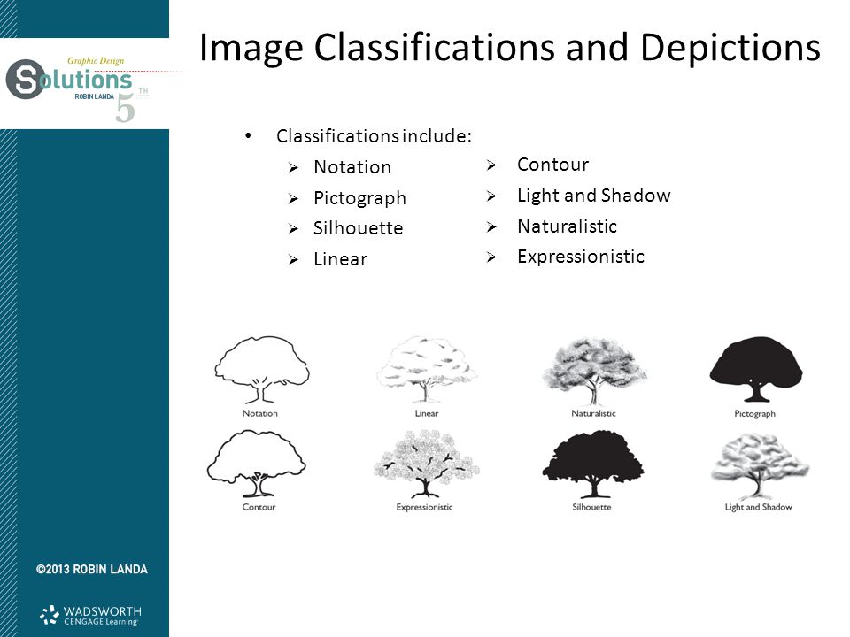 There are three basic classifications of depiction as they directly refer to and then move away from what we see in nature:  Representational  Abstraction  Nonobjective Image Classifications and Depictions