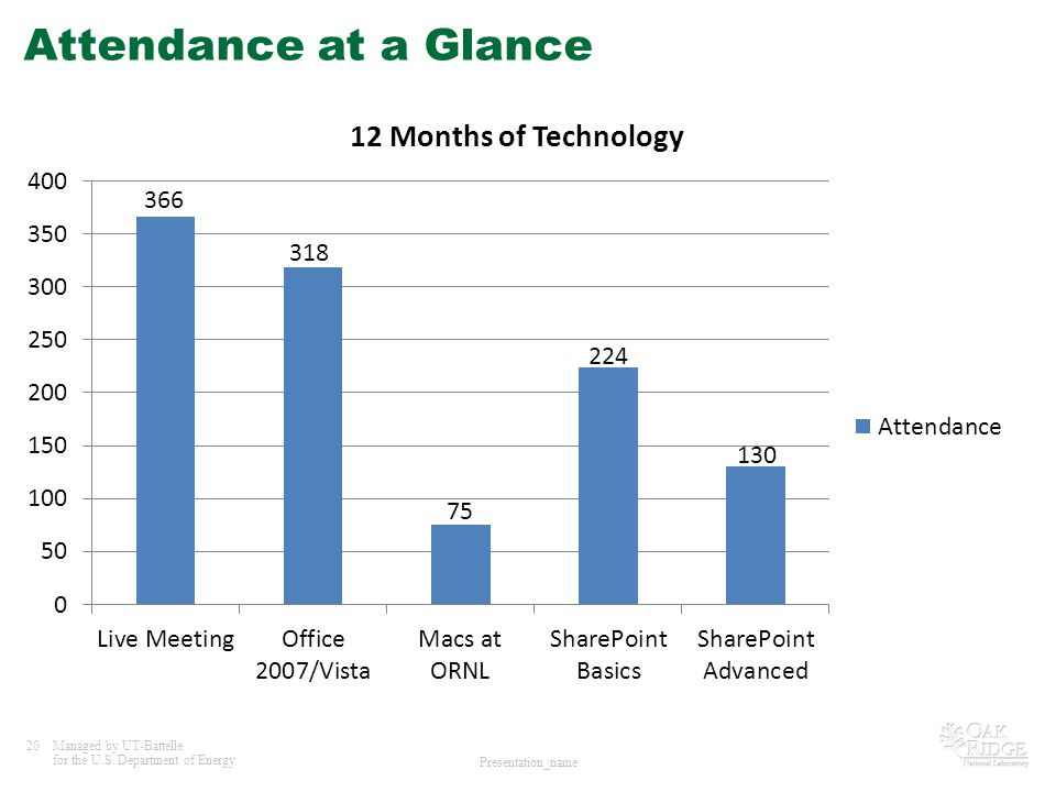 20Managed by UT-Battelle for the U.S. Department of Energy Presentation_name Attendance at a Glance