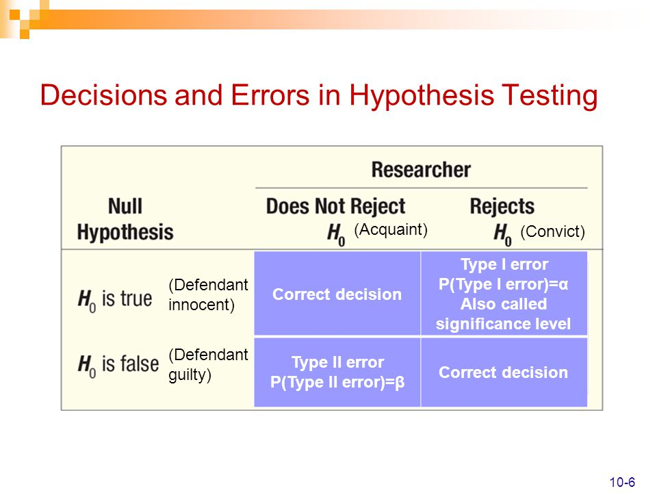 Decisions and Errors in Hypothesis Testing 10-6 (Defendant innocent) (Defendant guilty) (Acquaint) (Convict) P(Type I error)=α Type I error P(Type II
