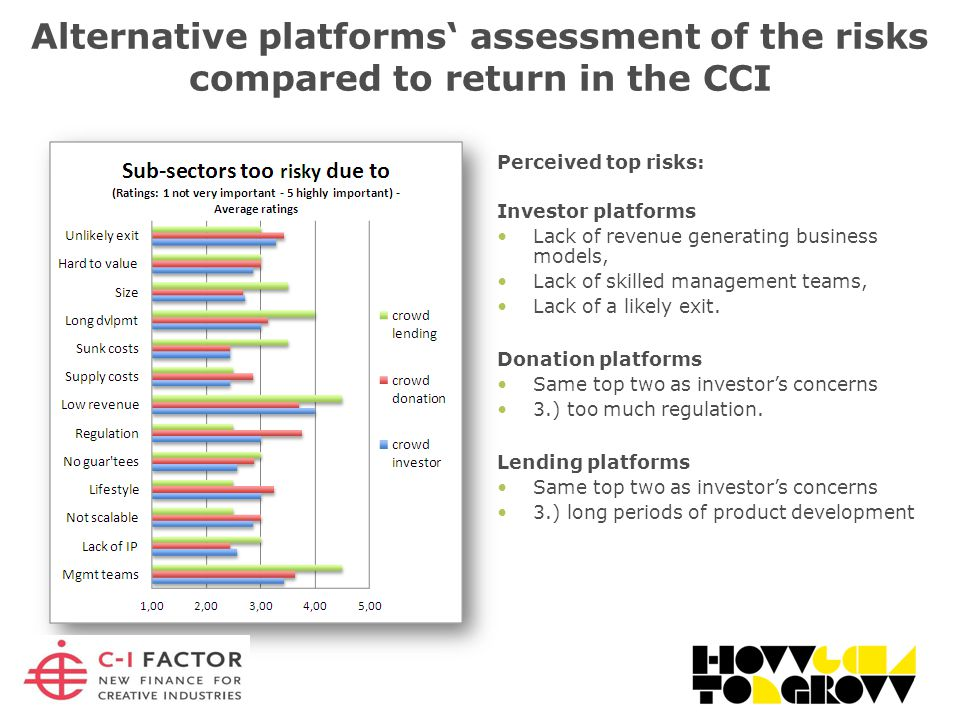 Alternative platforms' assessment of the risks compared to return in the CCI Perceived top risks: Investor platforms Lack of revenue generating business models, Lack of skilled management teams, Lack of a likely exit.