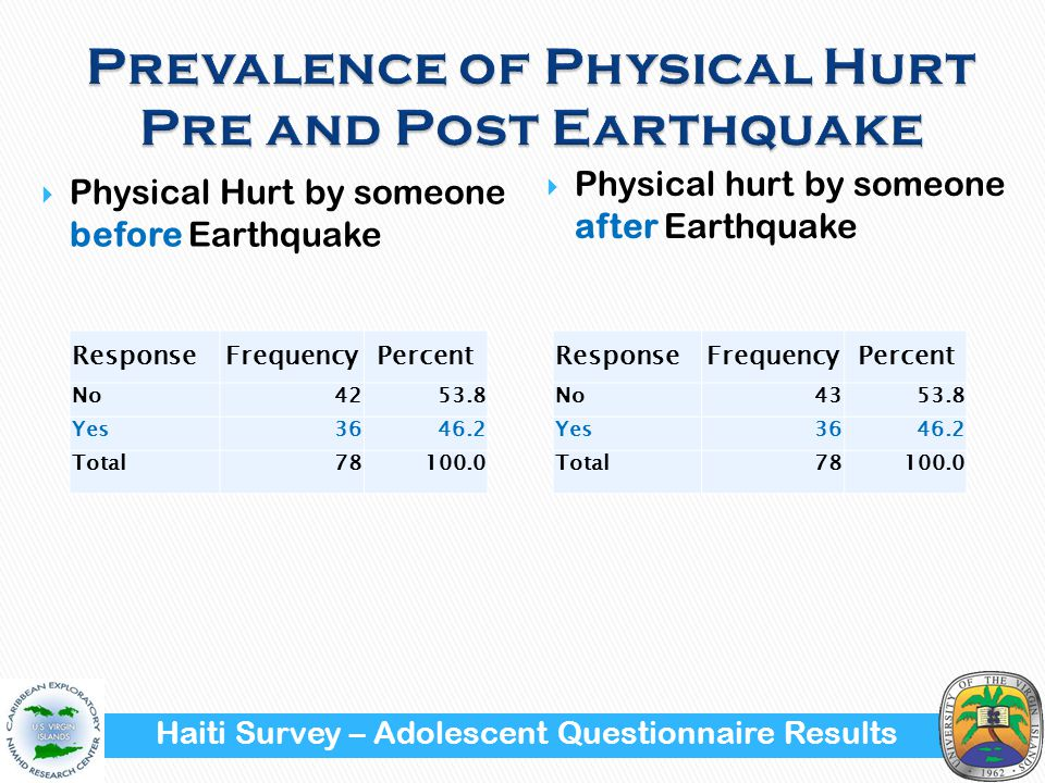 Physical Hurt by someone before Earthquake ResponseFrequencyPercent No4253.8 Yes3646.2 Total78100.0  Physical hurt by someone after Earthquake ResponseFrequencyPercent No4353.8 Yes3646.2 Total78100.0 Haiti Survey – Adolescent Questionnaire Results