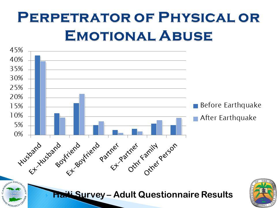  Haiti Survey – Adult Questionnaire Results