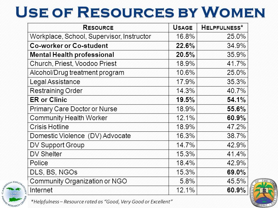 R ESOURCE U SAGE H ELPFULNESS * Workplace, School, Supervisor, Instructor 16.8%25.0% Co-worker or Co-student 22.6%34.9% Mental Health professional 20.5%35.9% Church, Priest, Voodoo Priest 18.9%41.7% Alcohol/Drug treatment program 10.6%25.0% Legal Assistance 17.9%35.3% Restraining Order 14.3%40.7% ER or Clinic 19.5%54.1% Primary Care Doctor or Nurse 18.9%55.6% Community Health Worker 12.1%60.9% Crisis Hotline 18.9%47.2% Domestic Violence (DV) Advocate 16.3%38.7% DV Support Group 14.7%42.9% DV Shelter 15.3%41.4% Police 18.4%42.9% DLS, BS, NGOs 15.3%69.0% Community Organization or NGO 5.8%45.5% Internet12.1%60.9% *Helpfulness – Resource rated as Good, Very Good or Excellent