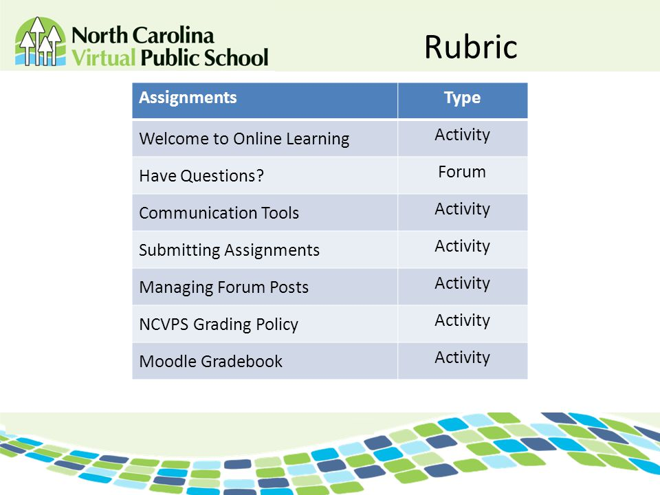 Rubric AssignmentsType Welcome to Online Learning Activity Have Questions? Forum Communication Tools Activity Submitting Assignments Activity Managing