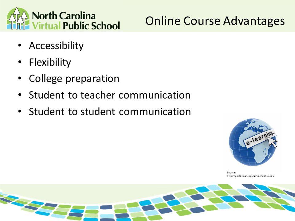 Online Course Advantages Accessibility Flexibility College preparation Student to teacher communication Student to student communication Source: http: