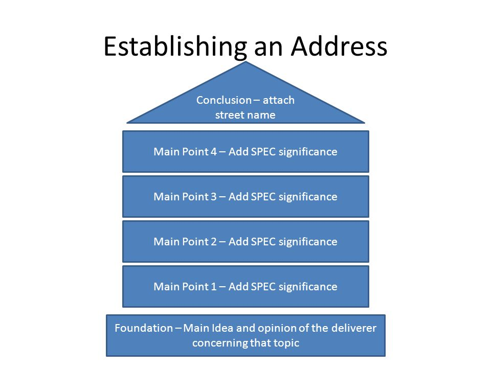 Establishing an Address Foundation – Main Idea and opinion of the deliverer concerning that topic Main Point 2 – Add SPEC significance Main Point 3 – Add SPEC significance Main Point 4 – Add SPEC significance Conclusion – attach street name Main Point 1 – Add SPEC significance