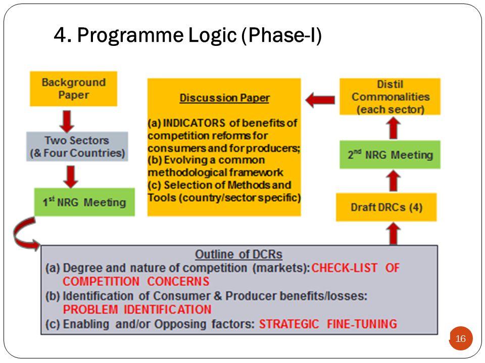 4. Programme Logic (Phase-I) 16