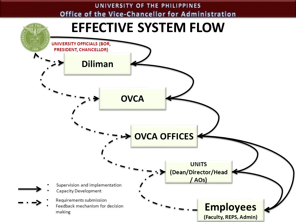 Diliman OVCA OVCA OFFICES UNITS (Dean/Director/Head / AOs) UNITS (Dean/Director/Head / AOs) Employees (Faculty, REPS, Admin) Requirements submission Feedback mechanism for decision making EFFECTIVE SYSTEM FLOW Supervision and implementation Capacity Development UNIVERSITY OFFICIALS (BOR, PRESIDENT, CHANCELLOR)