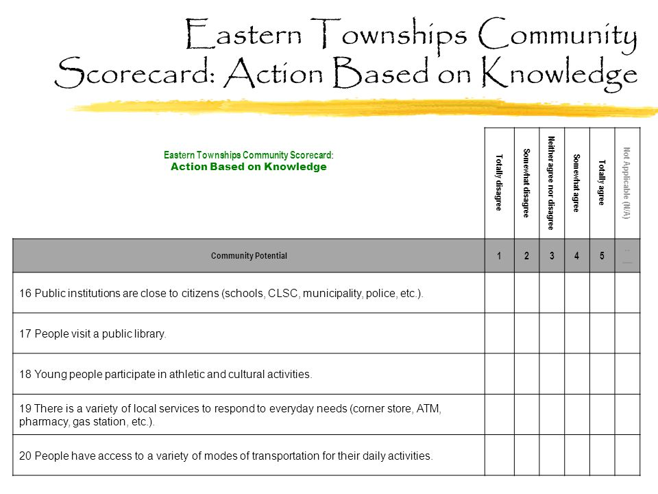 Eastern Townships Community Scorecard : Action Based on Knowledge Totally disagree Somewhat disagree Neither agree nor disagree Somewhat agree Totally