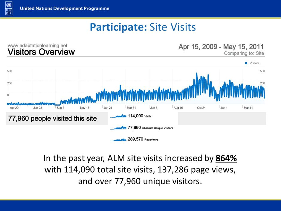 In the past year, ALM site visits increased by 864% with 114,090 total site visits, 137,286 page views, and over 77,960 unique visitors. Participate: