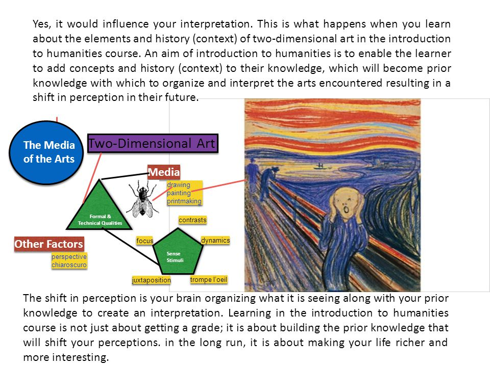 Yes, it would influence your interpretation. This is what happens when you learn about the elements and history (context) of two-dimensional art in th