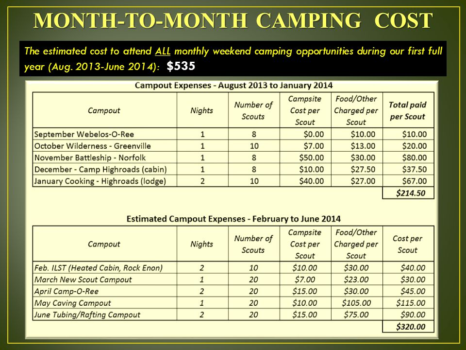 MONTH-TO-MONTH CAMPING COST The estimated cost to attend ALL monthly weekend camping opportunities during our first full year (Aug.