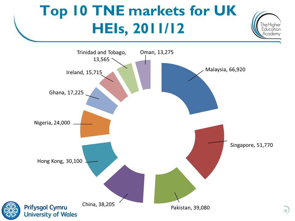 10 Top 10 TNE markets for UK HEIs, 2011/12