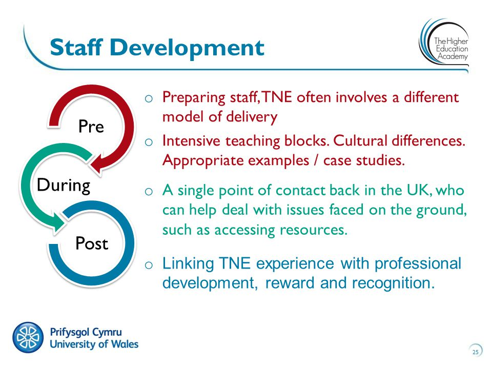 25 Staff Development Pre During Post o Preparing staff, TNE often involves a different model of delivery o Intensive teaching blocks.