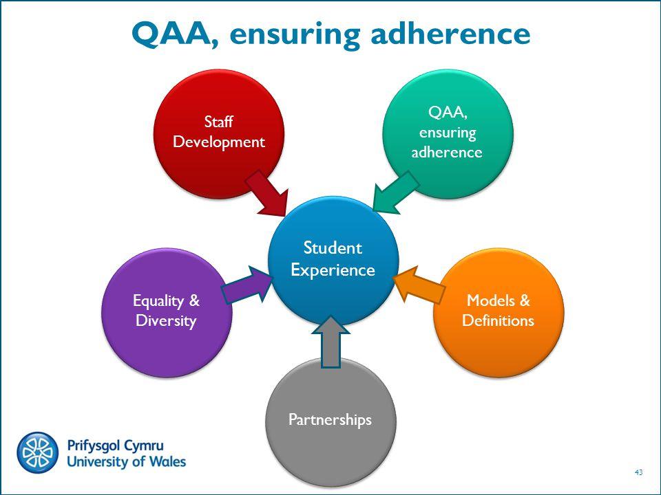 43 QAA, ensuring adherence Student Experience Staff Development QAA, ensuring adherence Equality & Diversity Models & Definitions Partnerships