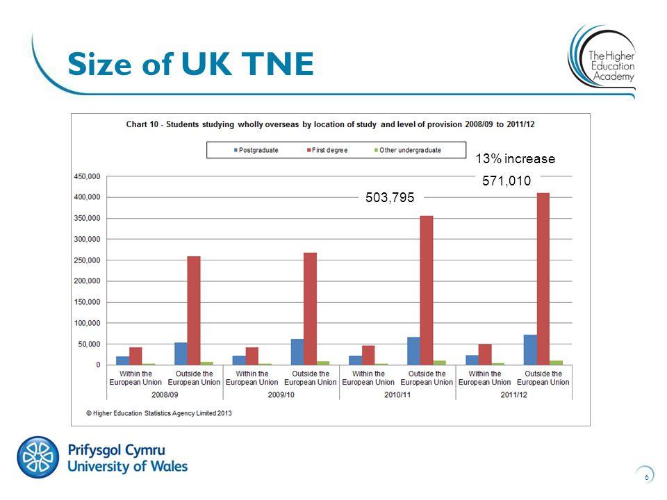 6 Size of UK TNE 13% increase 503,795 571,010