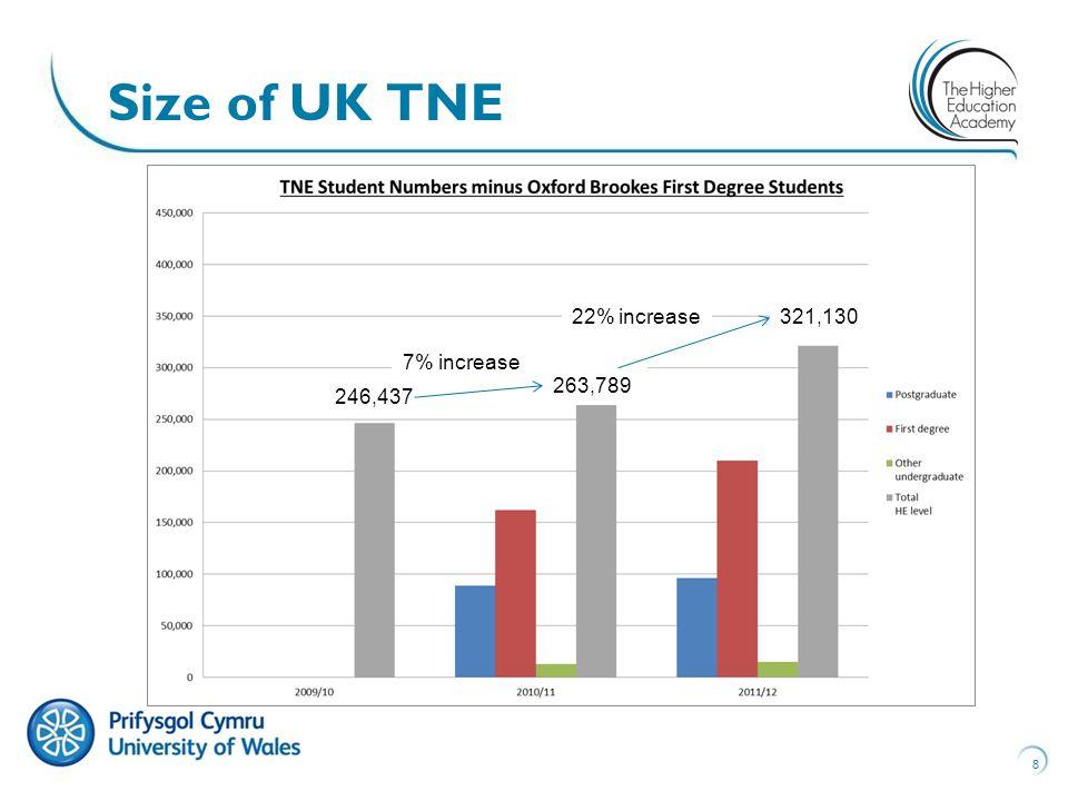 8 Size of UK TNE 321,130 263,789 246,437 22% increase 7% increase