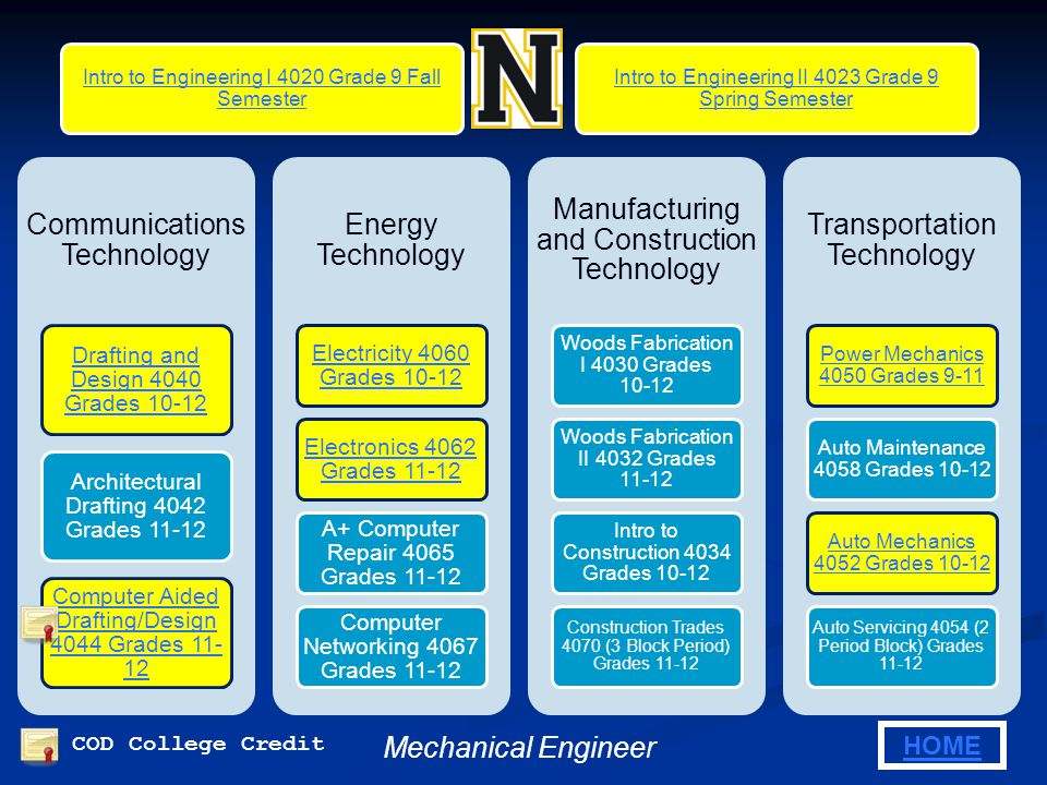 4020 Introduction to Engineering I 4020 Introduction to Engineering Grades 9-10.