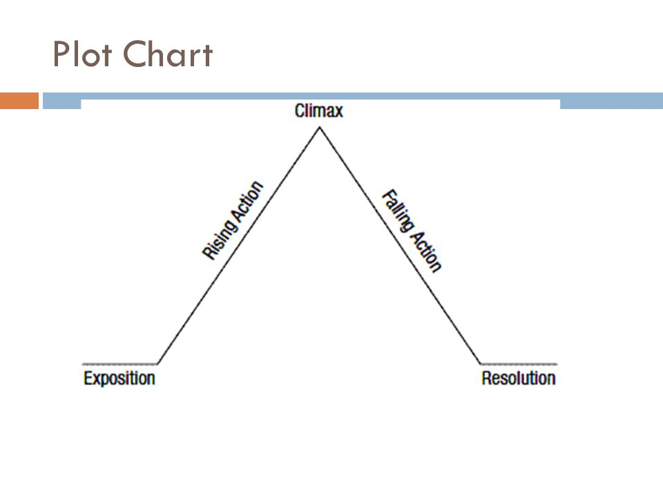 Plot Chart Definitions Exposition: The beginning of a story.