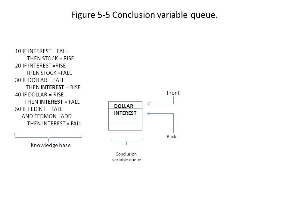 Figure 5-5 Conclusion variable queue.