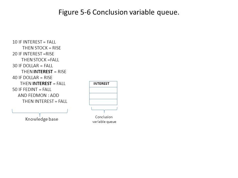 Figure 5-6 Conclusion variable queue.