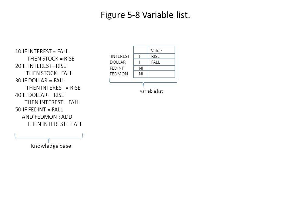 Figure 5-8 Variable list.
