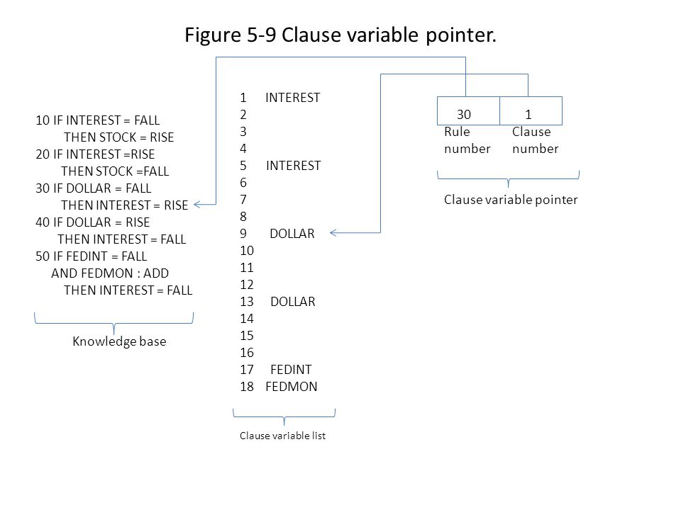 Figure 5-9 Clause variable pointer.