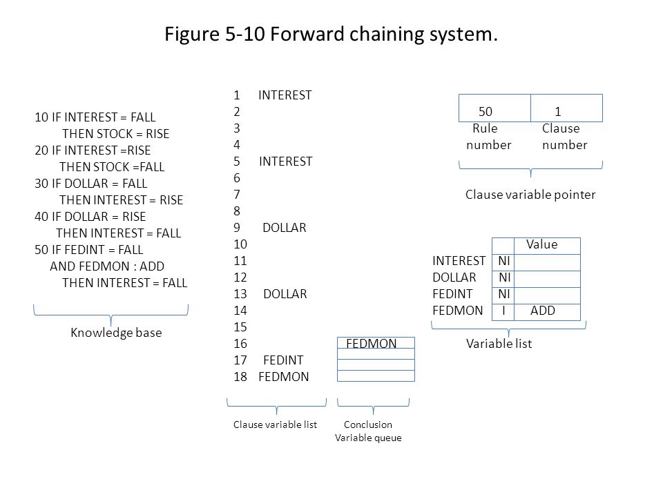Figure 5-10 Forward chaining system.