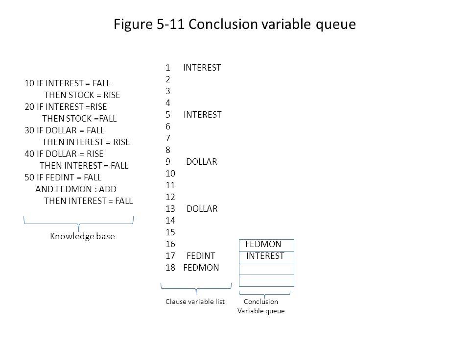 Figure 5-11 Conclusion variable queue 10 IF INTEREST = FALL THEN STOCK = RISE 20 IF INTEREST =RISE THEN STOCK =FALL 30 IF DOLLAR = FALL THEN INTEREST = RISE 40 IF DOLLAR = RISE THEN INTEREST = FALL 50 IF FEDINT = FALL AND FEDMON : ADD THEN INTEREST = FALL Knowledge base 1INTEREST 2 3 4 5 INTEREST 6 7 8 9 DOLLAR 10 11 12 13 DOLLAR 14 15 16 FEDMON 17 FEDINT INTEREST 18FEDMON Clause variable list Conclusion Variable queue