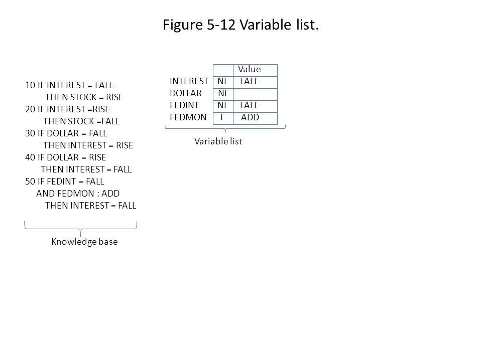 Figure 5-12 Variable list.