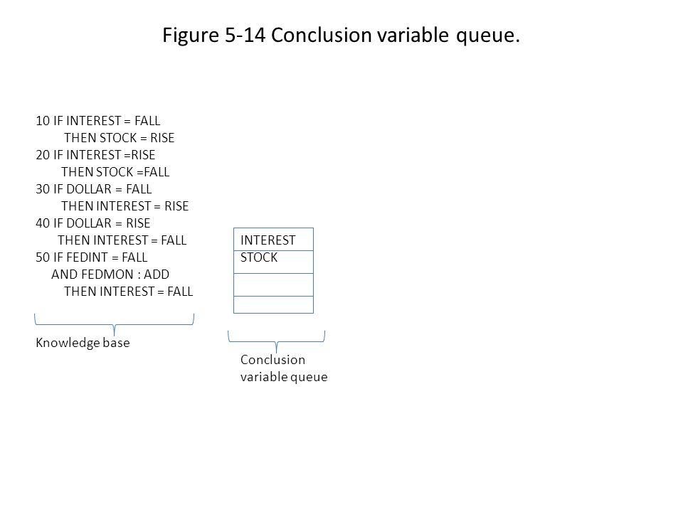 Figure 5-14 Conclusion variable queue.