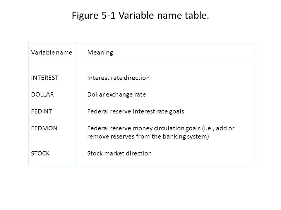 Figure 5-1 Variable name table.