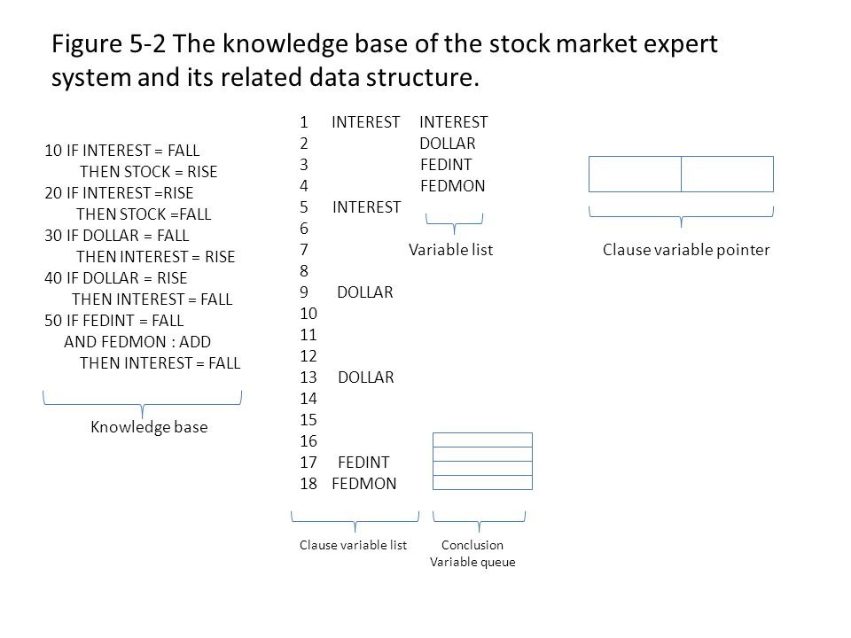 Figure 5-2 The knowledge base of the stock market expert system and its related data structure.