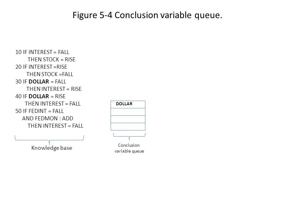 Figure 5-4 Conclusion variable queue.