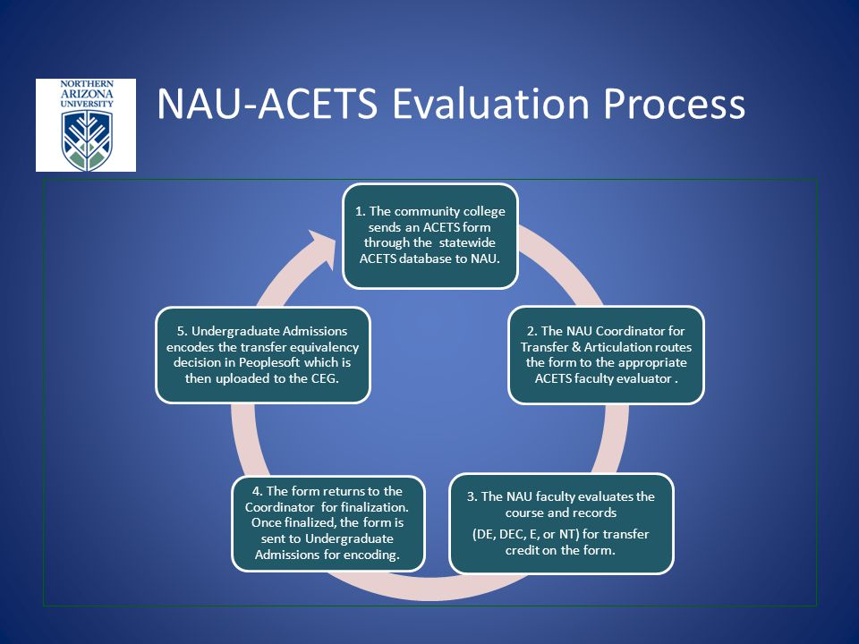 NAU-ACETS Evaluation Process 1. The community college sends an ACETS form through the statewide ACETS database to NAU. 2. The NAU Coordinator for Tran