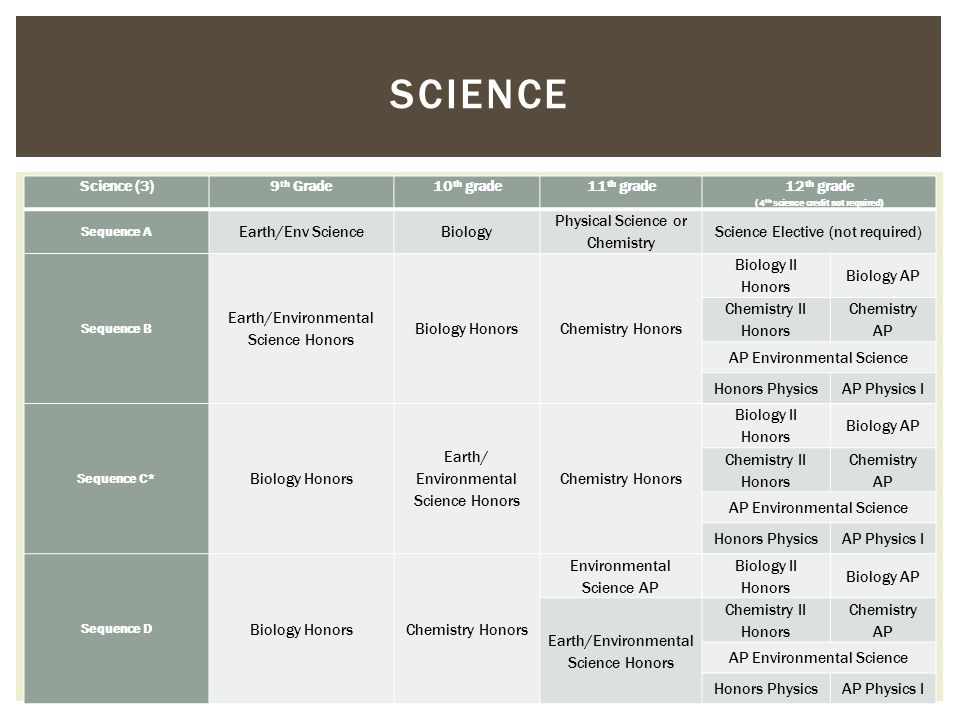 SCIENCE Science (3)9 th Grade10 th grade11 th grade 12 th grade (4 th science credit not required) Sequence A Earth/Env ScienceBiology Physical Scienc