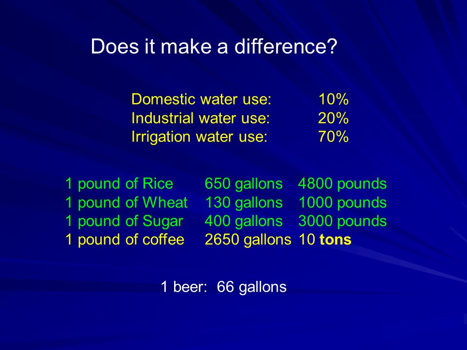 Domestic water use: 10% Industrial water use: 20% Irrigation water use:70% 1 pound of Rice650 gallons4800 pounds 1 pound of Wheat130 gallons1000 pounds 1 pound of Sugar400 gallons3000 pounds 1 pound of coffee2650 gallons10 tons 1 beer: 66 gallons Does it make a difference?