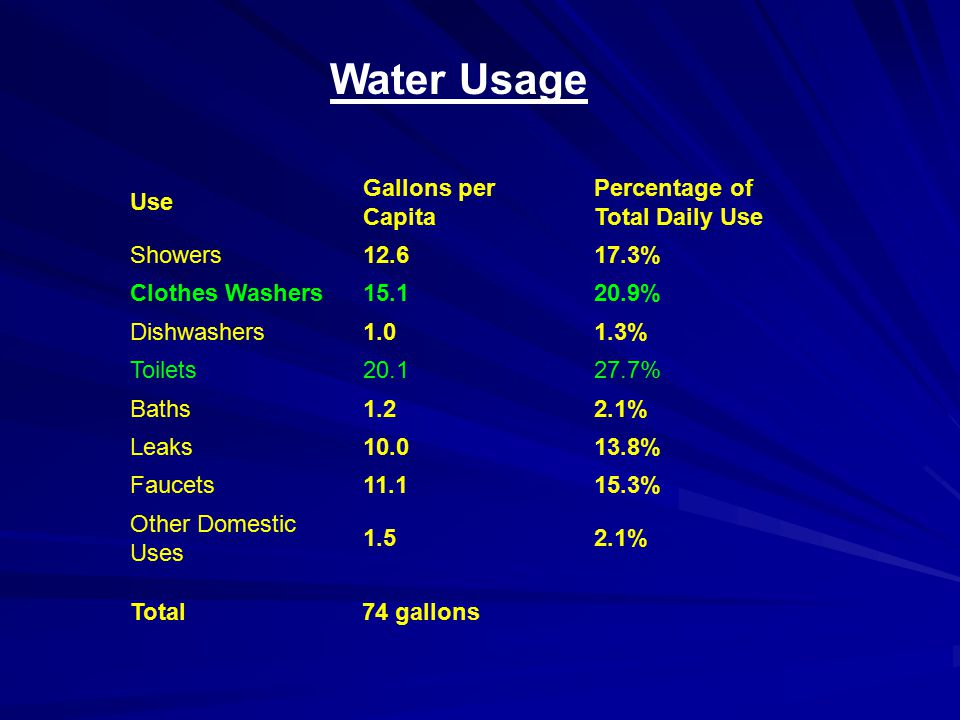 Use Gallons per Capita Percentage of Total Daily Use Showers12.617.3% Clothes Washers15.120.9% Dishwashers1.01.3% Toilets20.127.7% Baths1.22.1% Leaks1