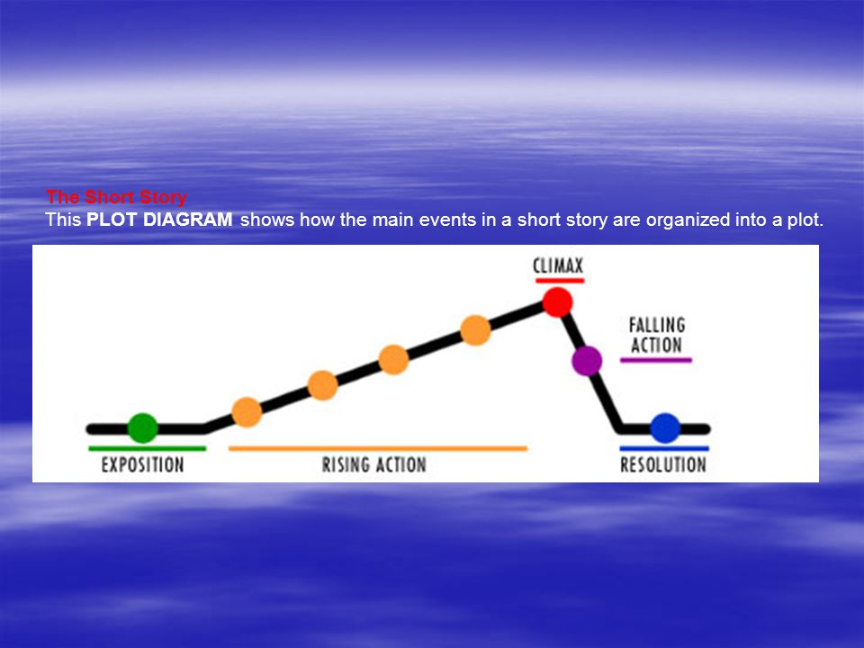 The Short Story This PLOT DIAGRAM shows how the main events in a short story are organized into a plot.