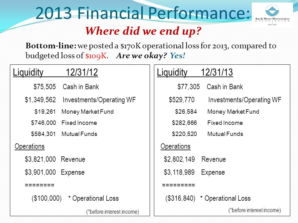 Bottom-line: we posted a $170K operational loss for 2013, compared to budgeted loss of $109K.