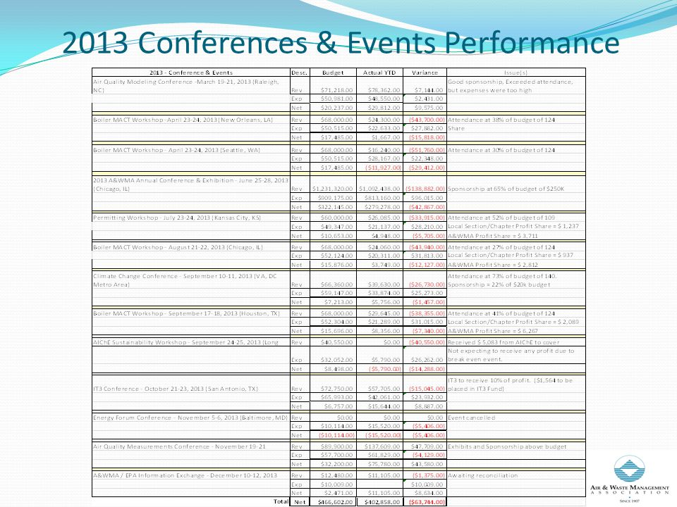 2013 Conferences & Events Performance