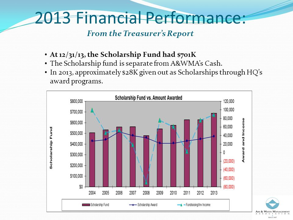 2013 Financial Performance: From the Treasurer's Report At 12/31/13, the Scholarship Fund had $701K The Scholarship fund is separate from A&WMA's Cash.