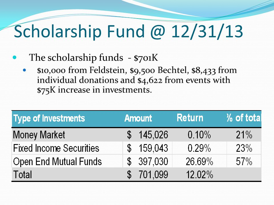 Scholarship Fund @ 12/31/13 The scholarship funds - $701K $10,000 from Feldstein, $9,500 Bechtel, $8,433 from individual donations and $4,622 from events with $75K increase in investments.