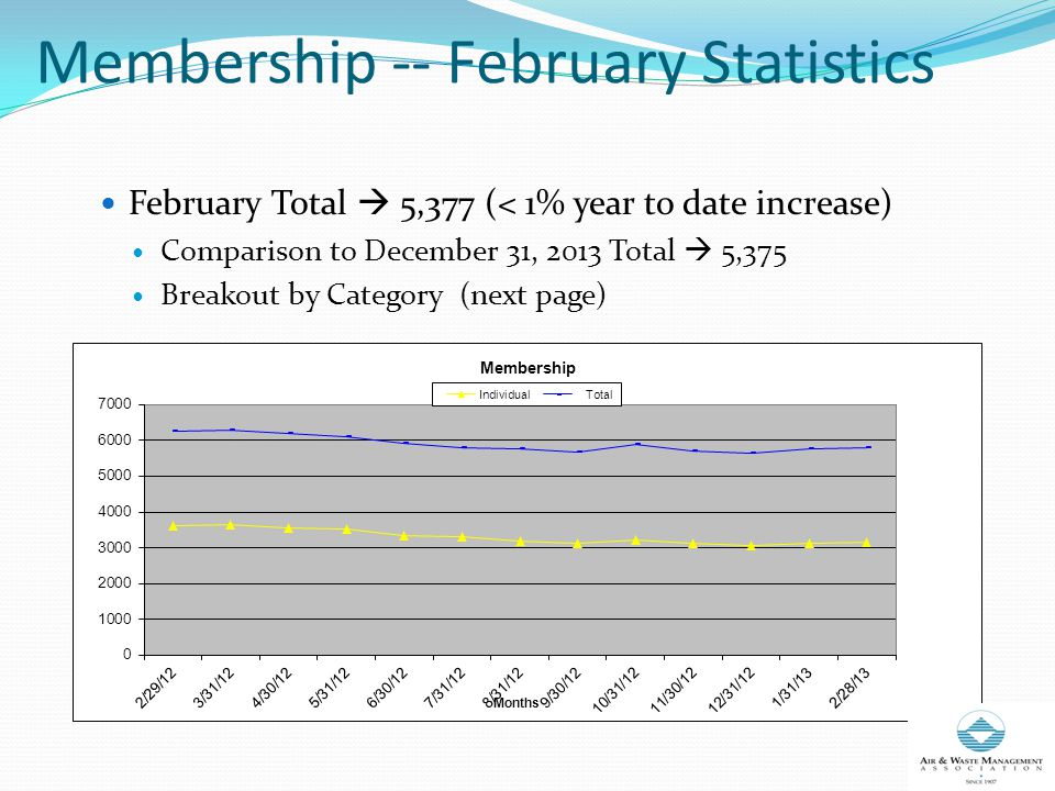 Membership -- February Statistics February Total  5,377 (< 1% year to date increase) Comparison to December 31, 2013 Total  5,375 Breakout by Category (next page)