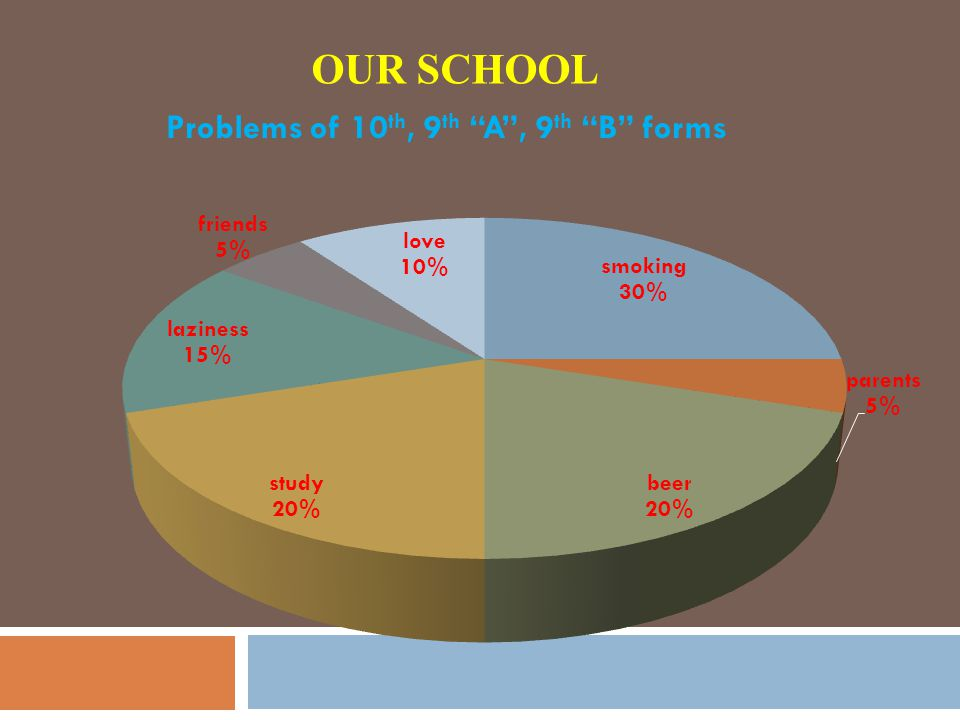 OUR SCHOOL Problems of 10 th, 9 th A , 9 th B forms