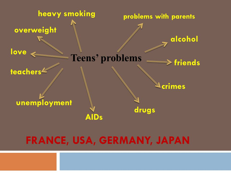 FRANCE, USA, GERMANY, JAPAN Teens' problems heavy smoking alcohol drugs AIDs crimes unemployment love overweight problems with parents teachers friends