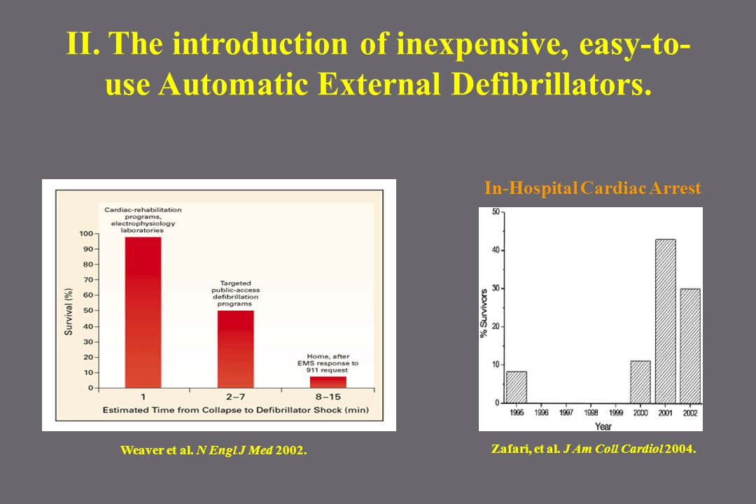 II. The introduction of inexpensive, easy-to- use Automatic External Defibrillators. Zafari, et al. J Am Coll Cardiol 2004. In-Hospital Cardiac Arrest
