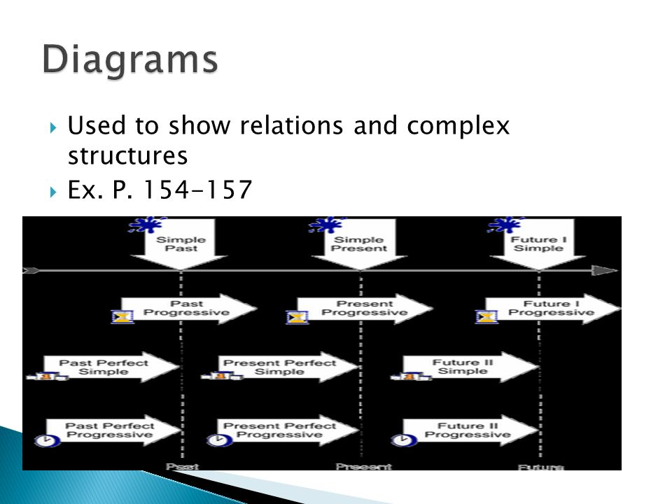  Used to show relations and complex structures  Ex. P. 154-157